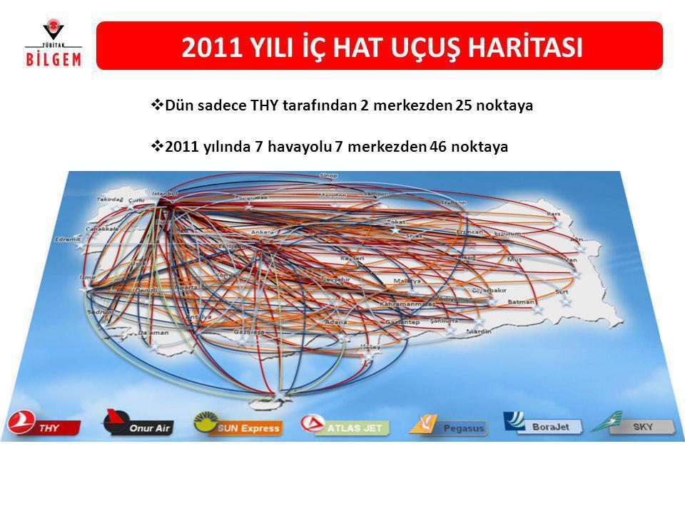 2011 YILI İÇ HAT UÇUŞ HARİTASI  Dün sadece THY tarafından 2 merkezden 25 noktaya  2011 yılında 7 havayolu 7 merkezden 46 noktaya