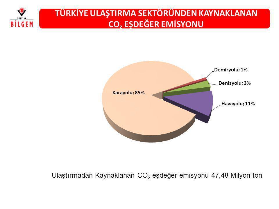 TÜRKİYE ULAŞTIRMA SEKTÖRÜNDEN KAYNAKLANAN CO 2 EŞDEĞER EMİSYONU Ulaştırmadan Kaynaklanan CO 2 eşdeğer emisyonu 47,48 Milyon ton