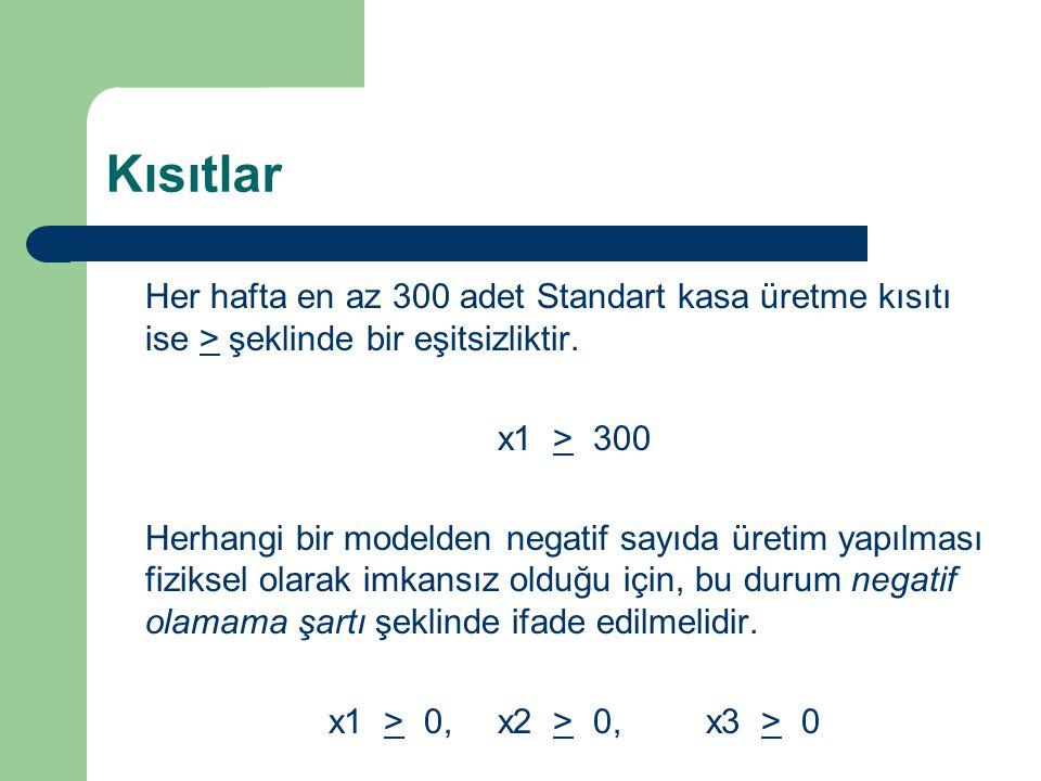 Kısıtlar Her hafta en az 300 adet Standart kasa üretme kısıtı ise > şeklinde bir eşitsizliktir. x1 > 300 Herhangi bir modelden negatif sayıda üretim y