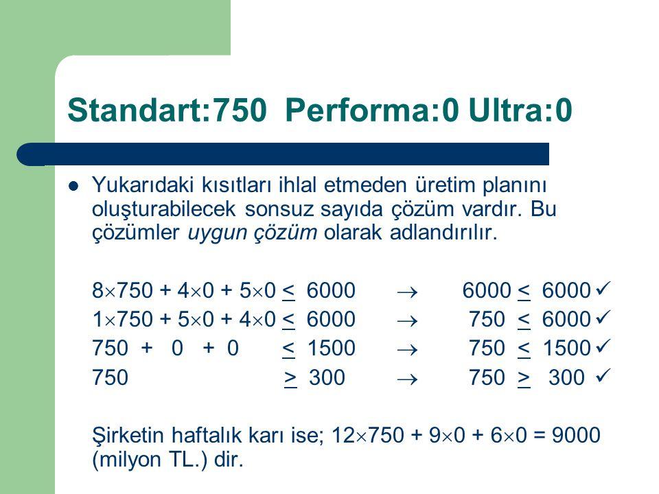 Standart:750 Performa:0 Ultra:0 Yukarıdaki kısıtları ihlal etmeden üretim planını oluşturabilecek sonsuz sayıda çözüm vardır. Bu çözümler uygun çözüm