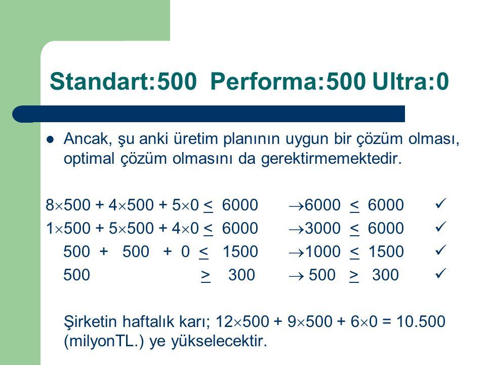 Standart:500 Performa:500 Ultra:0 Ancak, şu anki üretim planının uygun bir çözüm olması, optimal çözüm olmasını da gerektirmemektedir. 8  500 + 4  5