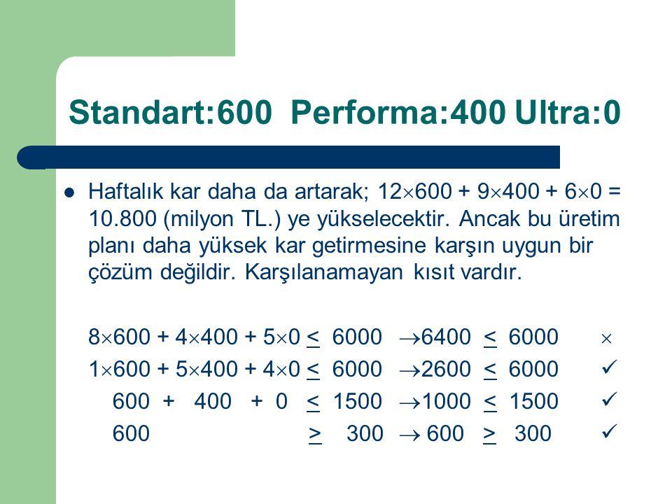 Standart:600 Performa:400 Ultra:0 Haftalık kar daha da artarak; 12  600 + 9  400 + 6  0 = 10.800 (milyon TL.) ye yükselecektir. Ancak bu üretim pla