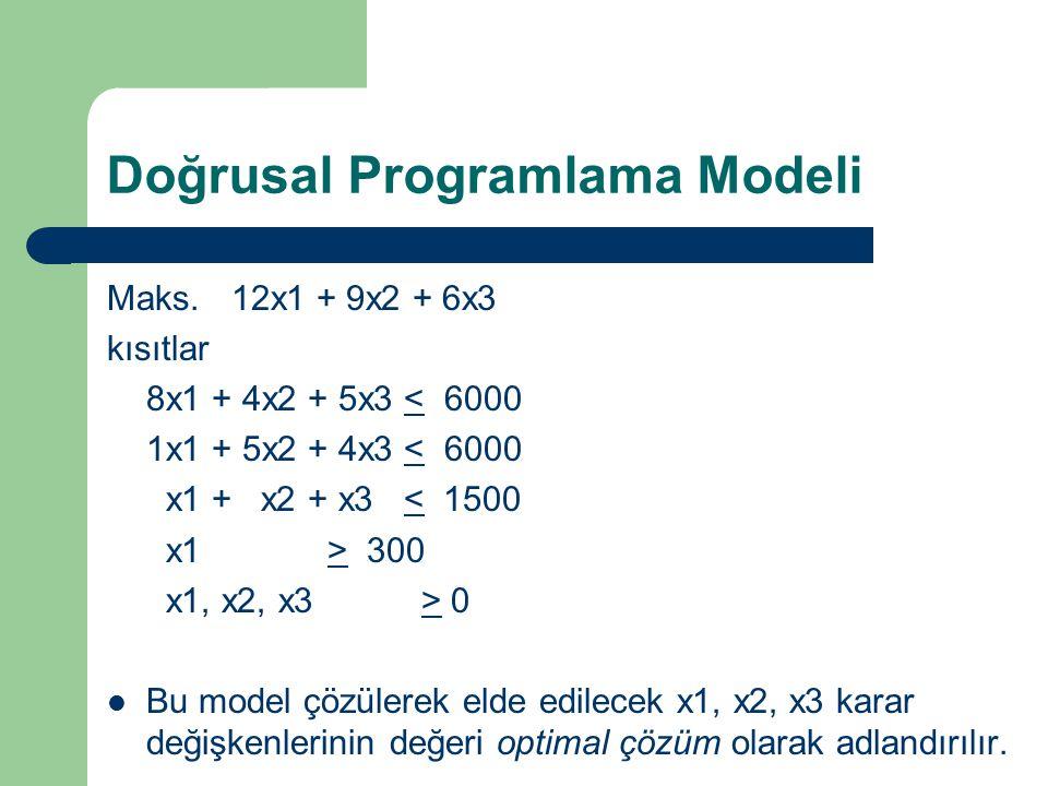 Doğrusal Programlama Modeli Maks. 12x1 + 9x2 + 6x3 kısıtlar 8x1 + 4x2 + 5x3 < 6000 1x1 + 5x2 + 4x3 < 6000 x1 + x2 + x3 < 1500 x1 > 300 x1, x2, x3 > 0