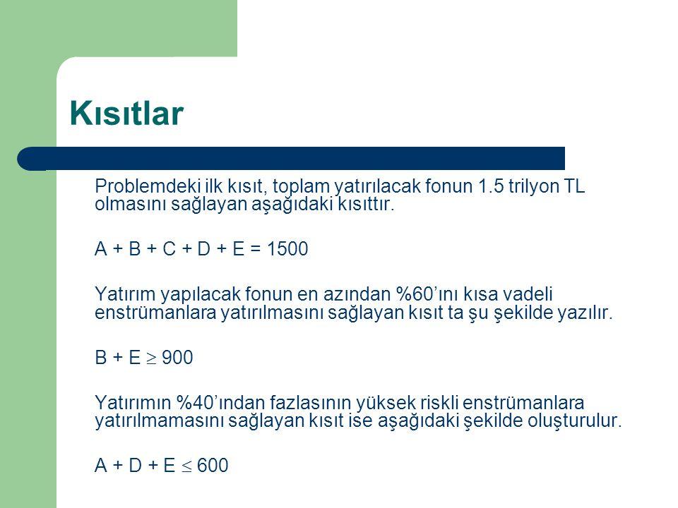 Kısıtlar Problemdeki ilk kısıt, toplam yatırılacak fonun 1.5 trilyon TL olmasını sağlayan aşağıdaki kısıttır. A + B + C + D + E = 1500 Yatırım yapılac