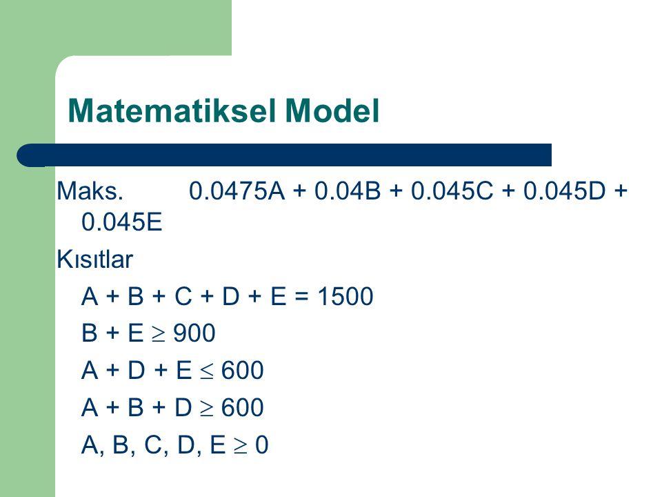 Matematiksel Model Maks.0.0475A + 0.04B + 0.045C + 0.045D + 0.045E Kısıtlar A + B + C + D + E = 1500 B + E  900 A + D + E  600 A + B + D  600 A, B,