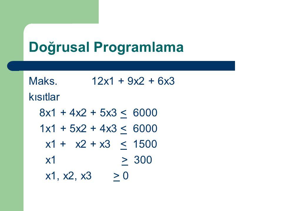 Doğrusal Programlama Maks. 12x1 + 9x2 + 6x3 kısıtlar 8x1 + 4x2 + 5x3 < 6000 1x1 + 5x2 + 4x3 < 6000 x1 + x2 + x3 < 1500 x1 > 300 x1, x2, x3 > 0