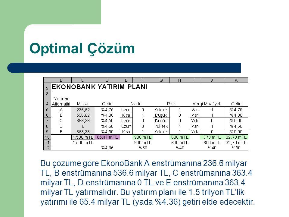 Optimal Çözüm Bu çözüme göre EkonoBank A enstrümanına 236.6 milyar TL, B enstrümanına 536.6 milyar TL, C enstrümanına 363.4 milyar TL, D enstrümanına
