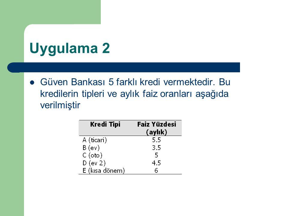 Uygulama 2 Güven Bankası 5 farklı kredi vermektedir. Bu kredilerin tipleri ve aylık faiz oranları aşağıda verilmiştir