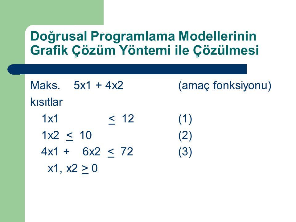 Doğrusal Programlama Modellerinin Grafik Çözüm Yöntemi ile Çözülmesi Maks. 5x1 + 4x2(amaç fonksiyonu) kısıtlar 1x1 < 12(1) 1x2 < 10(2) 4x1 + 6x2 < 72(