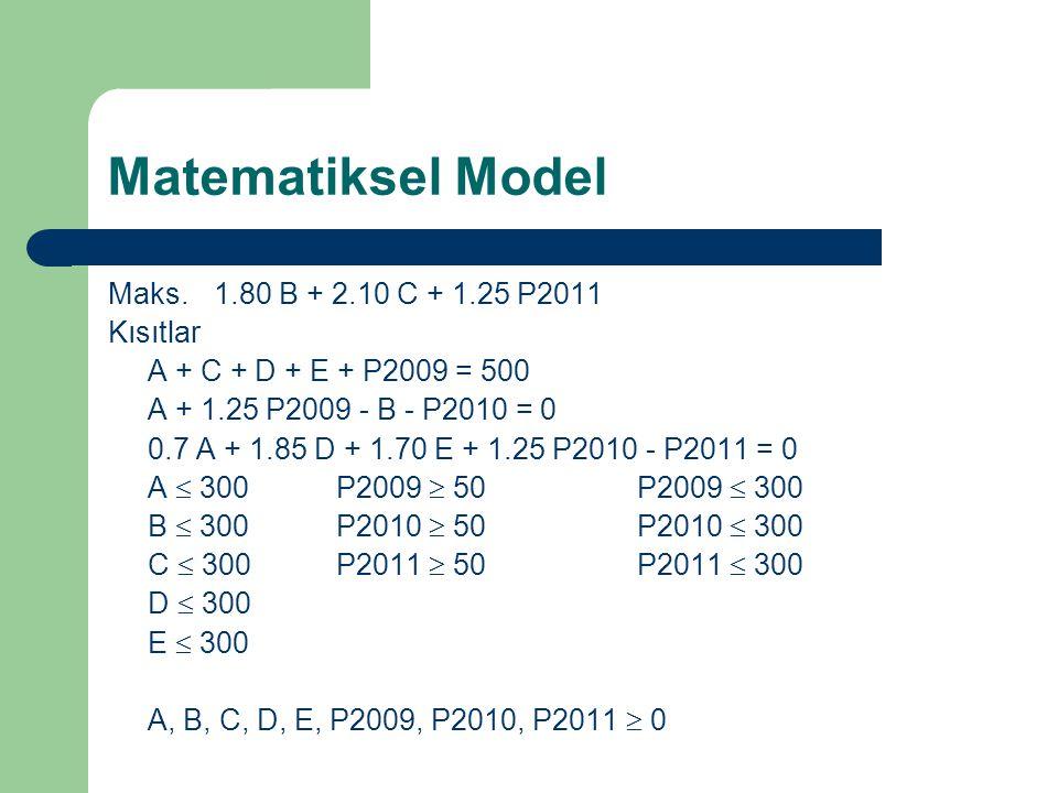 Matematiksel Model Maks.1.80 B + 2.10 C + 1.25 P2011 Kısıtlar A + C + D + E + P2009 = 500 A + 1.25 P2009 - B - P2010 = 0 0.7 A + 1.85 D + 1.70 E + 1.2