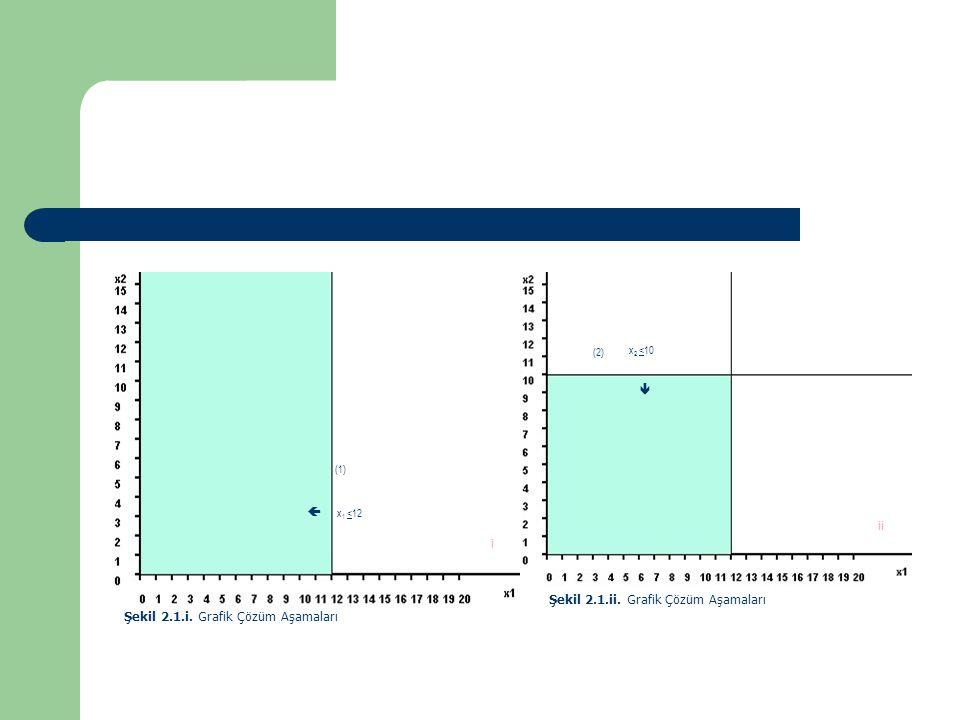 x 1 <12 (1)  i Şekil 2.1.i. Grafik Çözüm Aşamaları  x 2 <10 ii (2) Şekil 2.1.ii. Grafik Çözüm Aşamaları