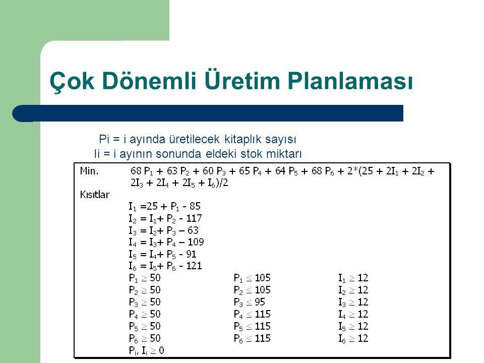 Çok Dönemli Üretim Planlaması Pi = i ayında üretilecek kitaplık sayısı Ii = i ayının sonunda eldeki stok miktarı