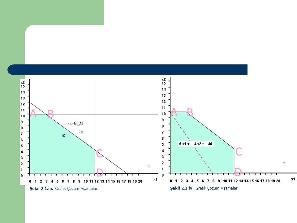 B iii D C (3)  4x 1 +6x 2 <72 A Şekil 2.1.iii. Grafik Çözüm Aşamaları D iv C A B Şekil 2.1.iv. Grafik Çözüm Aşamaları