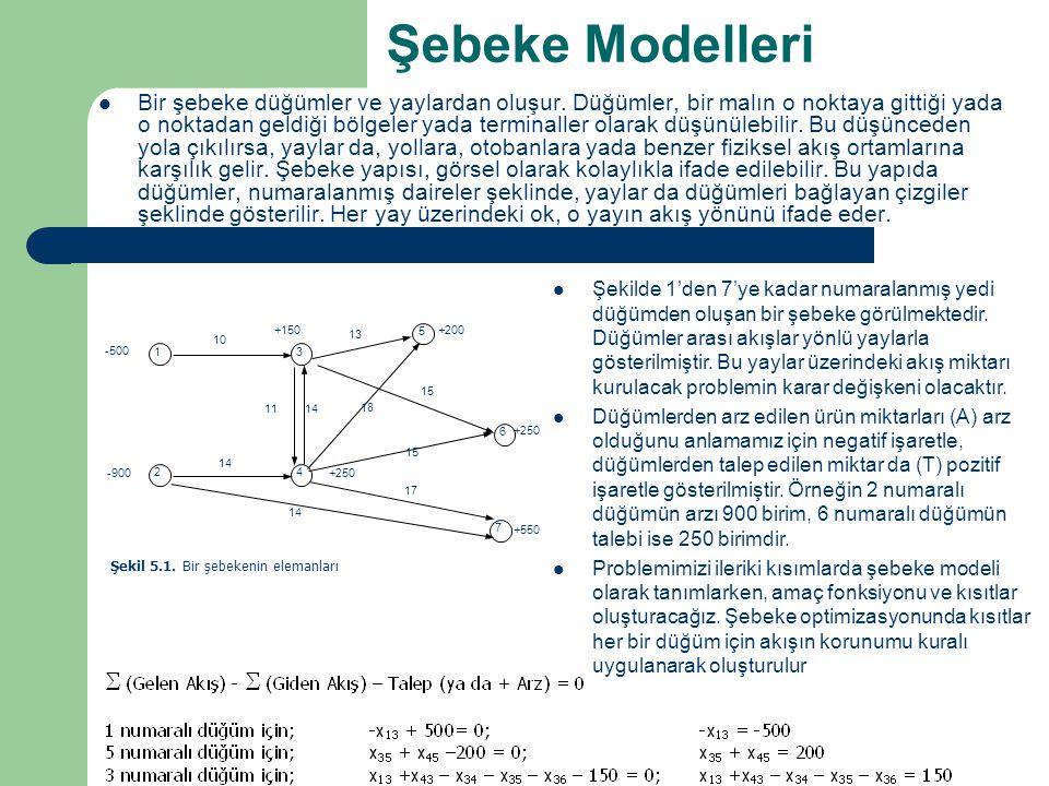 Şebeke Modelleri Bir şebeke düğümler ve yaylardan oluşur. Düğümler, bir malın o noktaya gittiği yada o noktadan geldiği bölgeler yada terminaller olar