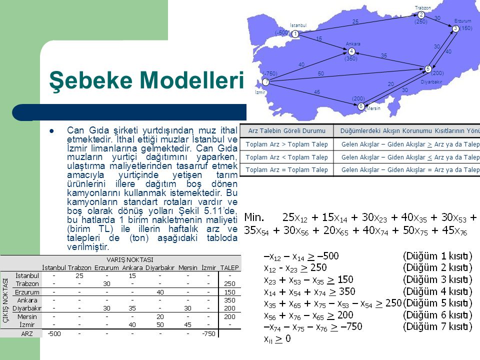 Şebeke Modelleri Can Gıda şirketi yurtdışından muz ithal etmektedir. İthal ettiği muzlar İstanbul ve İzmir limanlarına gelmektedir. Can Gıda muzların