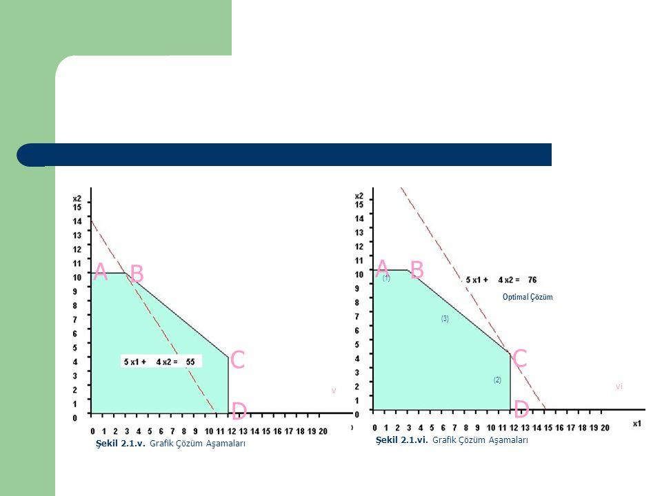 A B C D v Şekil 2.1.v. Grafik Çözüm Aşamaları A D B Optimal Çözüm vi (1) (2) C (3) Şekil 2.1.vi. Grafik Çözüm Aşamaları
