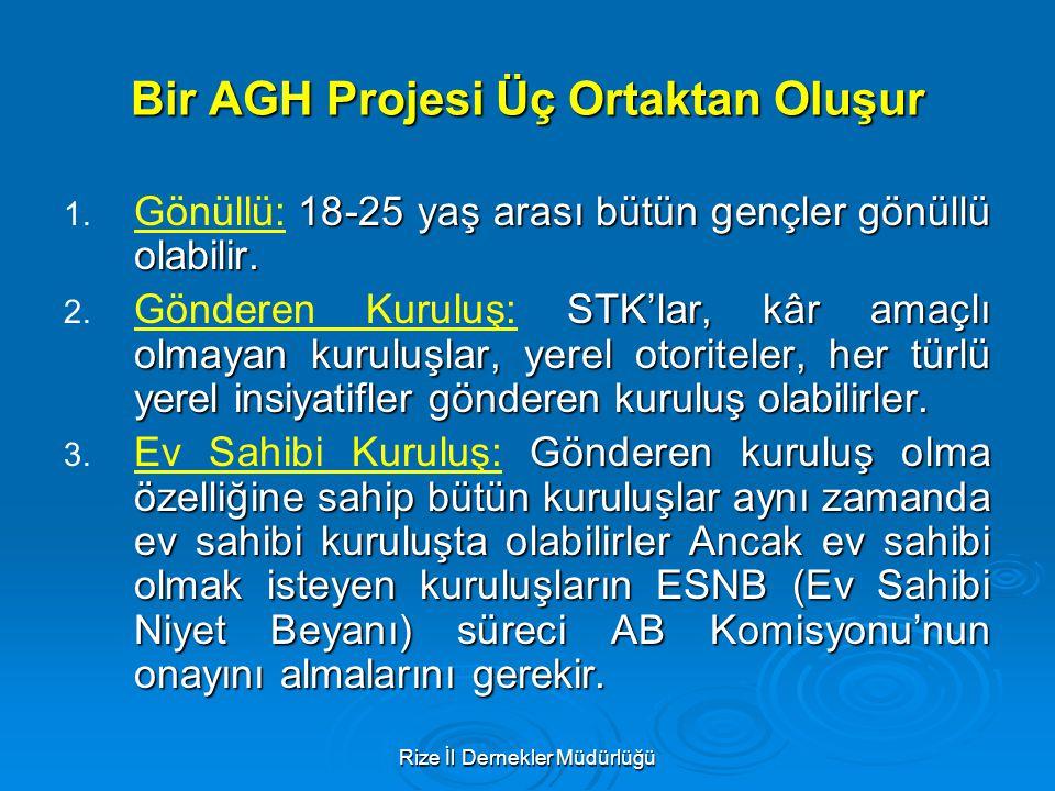 Rize İl Dernekler Müdürlüğü Bir AGH Projesi Üç Ortaktan Oluşur 1. 18-25 yaş arası bütün gençler gönüllü olabilir. 1. Gönüllü: 18-25 yaş arası bütün ge