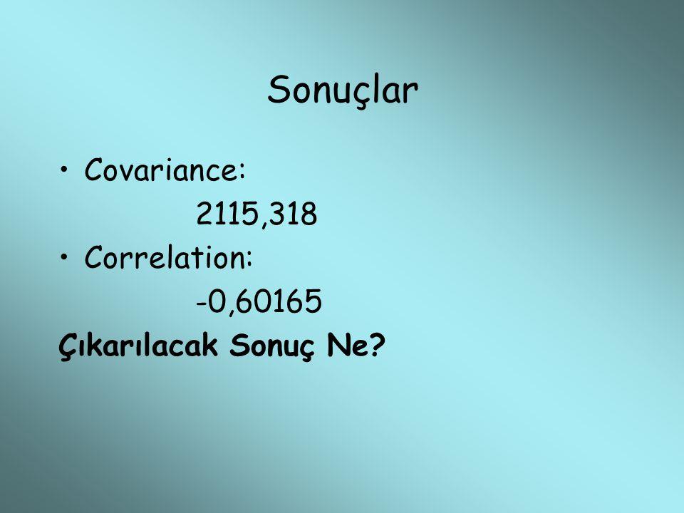 Sonuçlar Covariance: 2115,318 Correlation: -0,60165 Çıkarılacak Sonuç Ne?