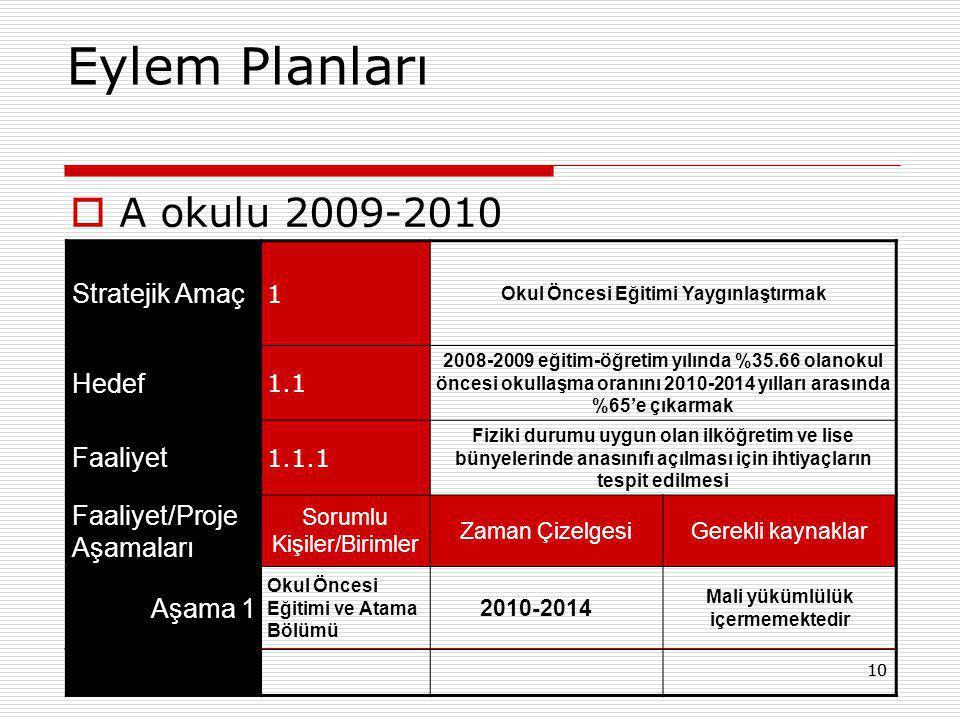  A okulu 2009-2010 10 Eylem Planları Stratejik Amaç 1 Okul Öncesi Eğitimi Yaygınlaştırmak Hedef 1.1 2008-2009 eğitim-öğretim yılında %35.66 olanokul