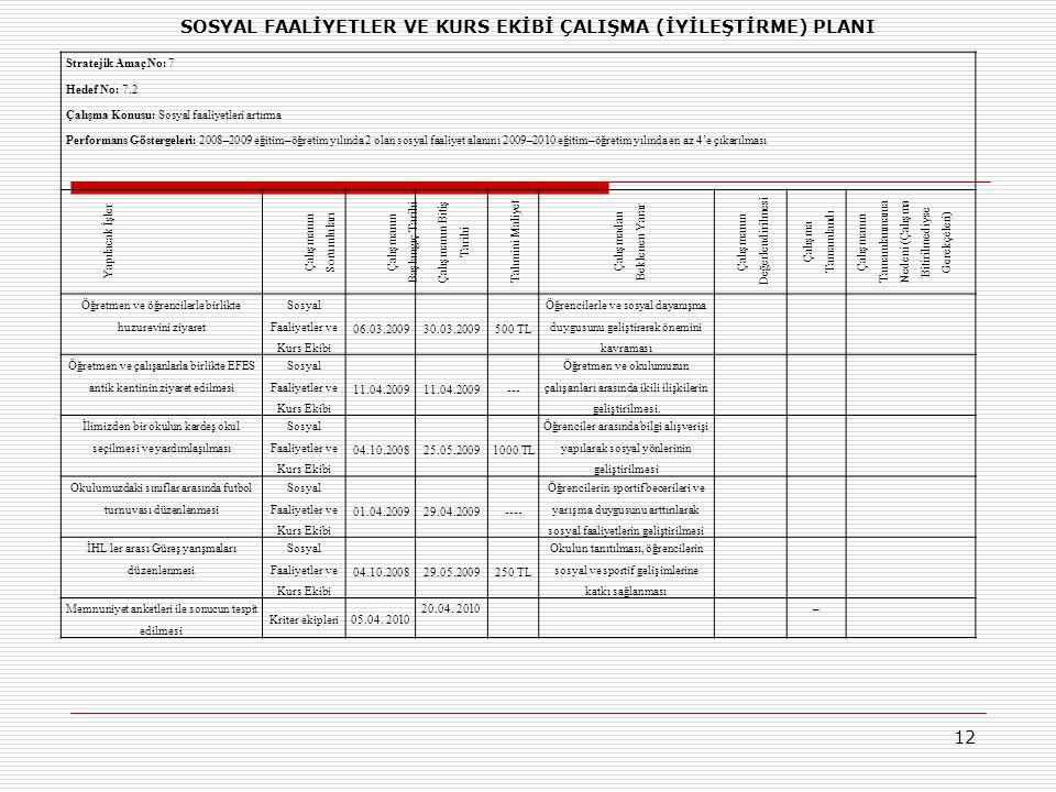 12 SOSYAL FAALİYETLER VE KURS EKİBİ ÇALIŞMA (İYİLEŞTİRME) PLANI Stratejik Amaç No: 7 Hedef No: 7.2 Çalışma Konusu: Sosyal faaliyetleri artırma Performans Göstergeleri: 2008–2009 eğitim–öğretim yılında 2 olan sosyal faaliyet alanını 2009–2010 eğitim–öğretim yılında en az 4'e çıkarılması Yapılacak İşler Çalışmanın Sorumluları Çalışmanın Başlangıç Tarihi Çalışmanın Bitiş Tarihi Tahmini Maliyet Çalışmadan Beklenen Yarar Çalışmanın Değerlendirilmesi Çalışma Tamamlandı Çalışmanın Tamamlanmama Nedeni (Çalışma Bitirilmediyse Gerekçeleri) Öğretmen ve öğrencilerle birlikte huzurevini ziyaret Sosyal Faaliyetler ve Kurs Ekibi 06.03.200930.03.2009500 TL Öğrencilerle ve sosyal dayanışma duygusunu geliştirerek önemini kavraması Öğretmen ve çalışanlarla birlikte EFES antik kentinin ziyaret edilmesi Sosyal Faaliyetler ve Kurs Ekibi 11.04.2009 --- Öğretmen ve okulumuzun çalışanları arasında ikili ilişkilerin geliştirilmesi.