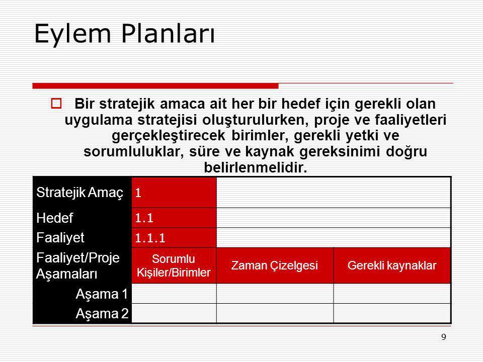 99 Eylem Planları  Bir stratejik amaca ait her bir hedef için gerekli olan uygulama stratejisi oluşturulurken, proje ve faaliyetleri gerçekleştirecek