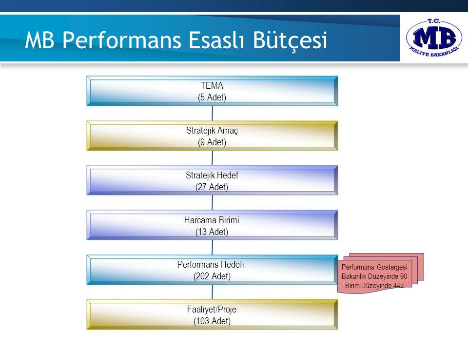 MB Performans Esaslı Bütçesi TEMA (5 Adet) Stratejik Amaç (9 Adet) Stratejik Hedef (27 Adet) Harcama Birimi (13 Adet) Performans Hedefi (202 Adet) Faaliyet/Proje (103 Adet) Performans Göstergesi Bakanlık Düzeyinde 90 Birim Düzeyinde 442