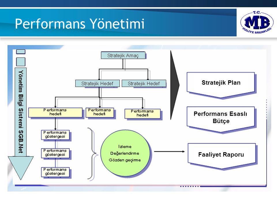 Performans Yönetimi Stratejik Plan Performans Esaslı Bütçe Faaliyet Raporu