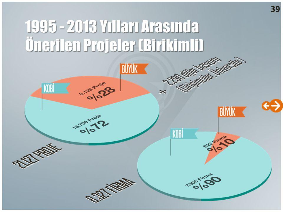 39 1995 - 2013 Yılları Arasında Önerilen Projeler (Birikimli)