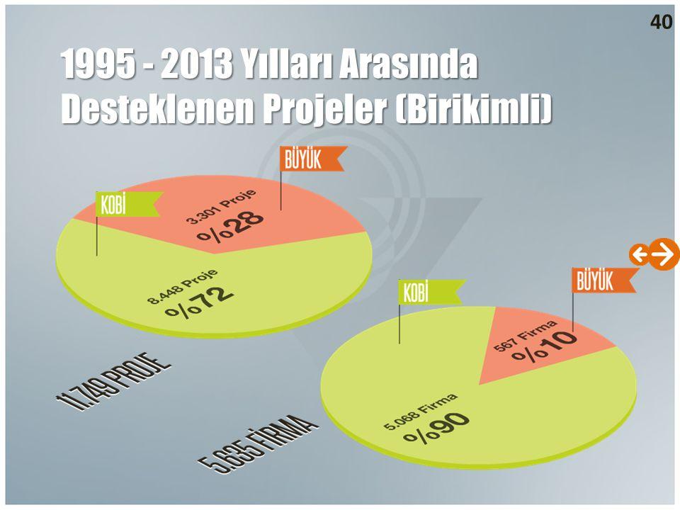 40 1995 - 2013 Yılları Arasında Desteklenen Projeler (Birikimli)