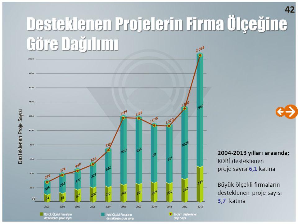 42 Desteklenen Projelerin Firma Ölçeğine Göre Dağılımı 2004-2013 yılları arasında; KOBİ desteklenen proje sayısı 6,1 katına Büyük ölçekli firmaların d