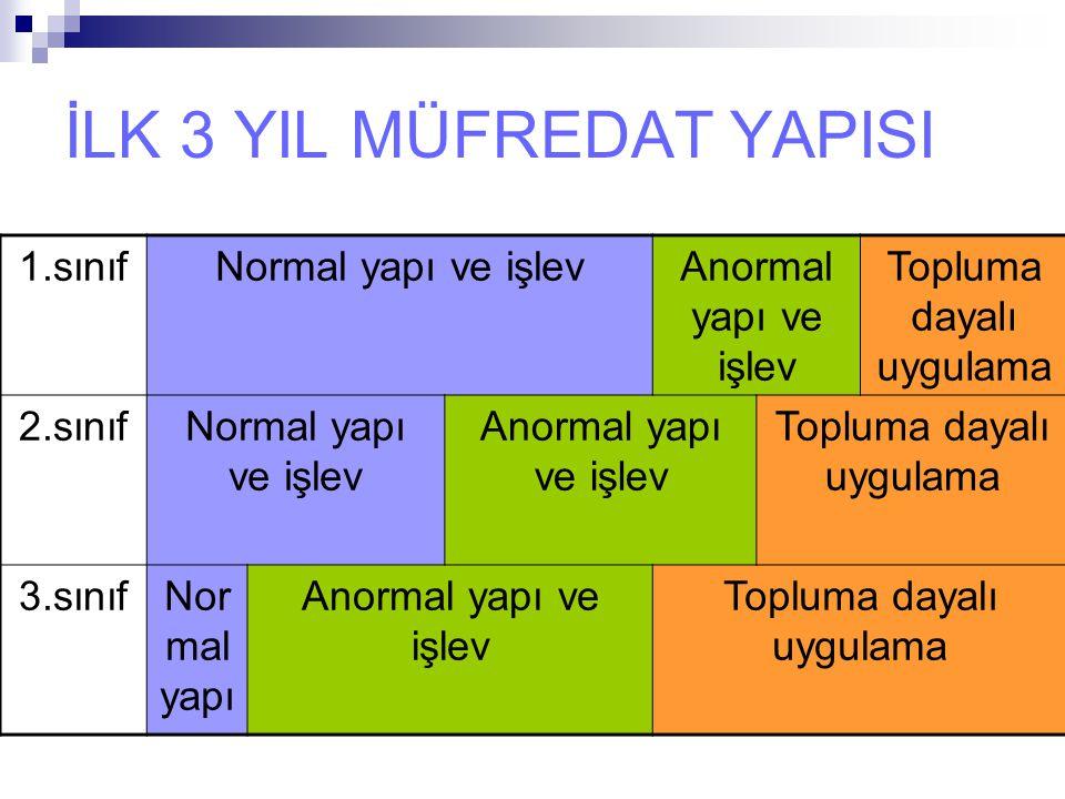 ÇEKİRDEK EĞİTİM PROGRAMI OLUŞTURMA HAZIRLIKLARI Anabilim dallarından müfredatlar istenmeli Yurt dışı ve Türkiye'deki bazı tıp fakültelerinin uyguladıkları müfredatlar değerlendirilmeli Hastalıkların görülme sıklıkları gözden geçirilmeli (Ulusal ve bölgesel) (Ulusal ÇEP) Öğrencilerimizin görüşleri alınmalı Mezunlar derneği aracılığı ile anket uygulanması ile mezunlardan geri bildirim alınmalı Birinci ve ikinci basamakta uygulama eğitimi ile Sağlık müdürlüğünün katkısı alınmalı Meslek örgütünün görüşleri alınmalı