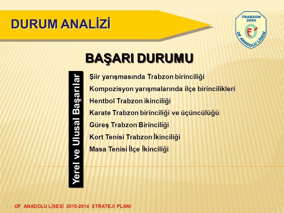 DURUM ANALİZİ BAŞARI DURUMU Yerel ve Ulusal Başarılar Şiir yarışmasında Trabzon birinciliği Kompozisyon yarışmalarında ilçe birincilikleri Hentbol Tra