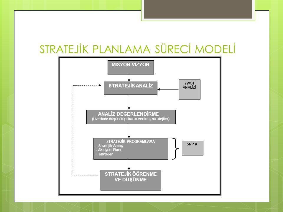 STRATEJİK PLANLAMA SÜRECİ MODELİ MİSYON-VİZYON STRATEJİK ANALİZ ANALİZ DEĞERLENDİRME (Üzerinde düşünülüp karar verilmiş stratejiler) SWOT ANALİZİ STRATEJİK ÖĞRENME VE DÜŞÜNME STRATEJİK PROGRAMLAMA - Stratejik Amaç - Aksiyon Planı - Taktikler 5N-1K