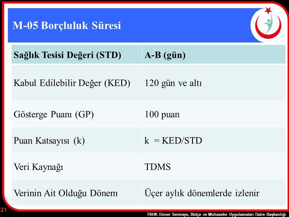 M-05 Borçluluk Süresi Sağlık Tesisi Değeri (STD)A-B (gün) Kabul Edilebilir Değer (KED)120 gün ve altı Gösterge Puanı (GP)100 puan Puan Katsayısı (k)k