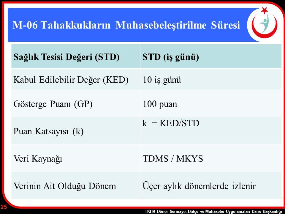 M-06 Tahakkukların Muhasebeleştirilme Süresi Sağlık Tesisi Değeri (STD)STD (iş günü) Kabul Edilebilir Değer (KED)10 iş günü Gösterge Puanı (GP)100 pua