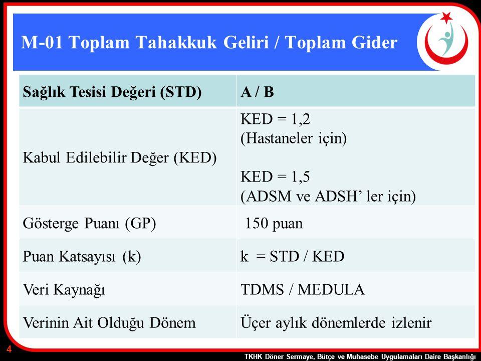M-01 Toplam Tahakkuk Geliri / Toplam Gider Sağlık Tesisi Değeri (STD)A / B Kabul Edilebilir Değer (KED) KED = 1,2 (Hastaneler için) KED = 1,5 (ADSM ve