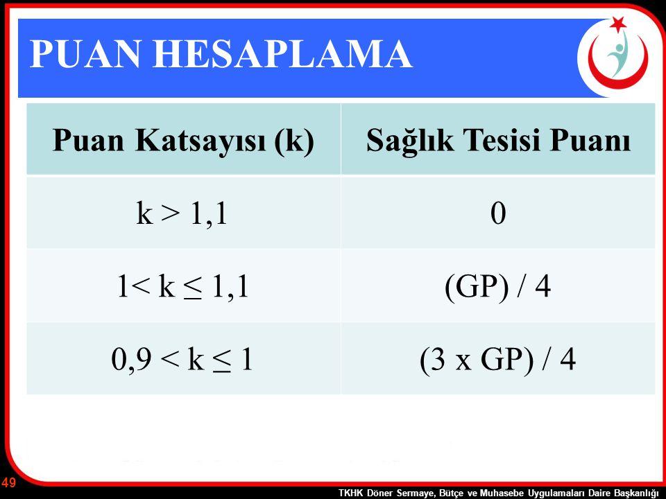 PUAN HESAPLAMA Puan Katsayısı (k)Sağlık Tesisi Puanı k > 1,10 1< k ≤ 1,1(GP) / 4 0,9 < k ≤ 1(3 x GP) / 4 TKHK Döner Sermaye, Bütçe ve Muhasebe Uygulam