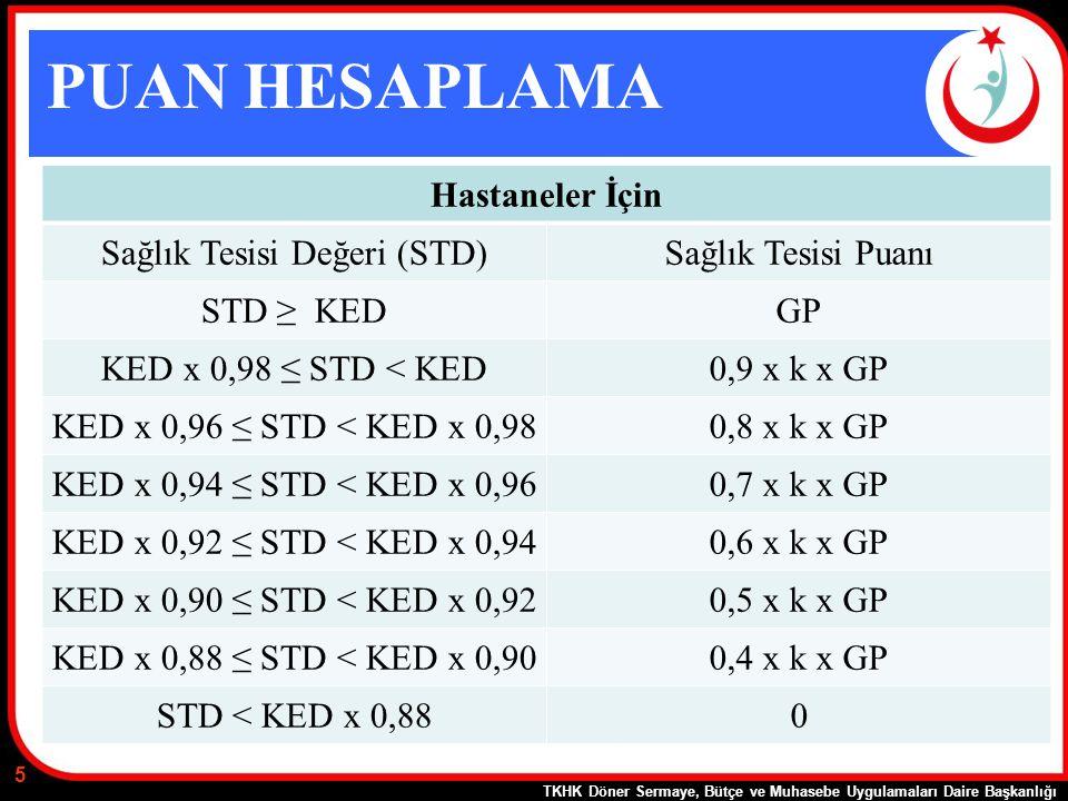 PUAN HESAPLAMA Hastaneler İçin Sağlık Tesisi Değeri (STD)Sağlık Tesisi Puanı STD ≥ KEDGP KED x 0,98 ≤ STD < KED0,9 x k x GP KED x 0,96 ≤ STD < KED x 0