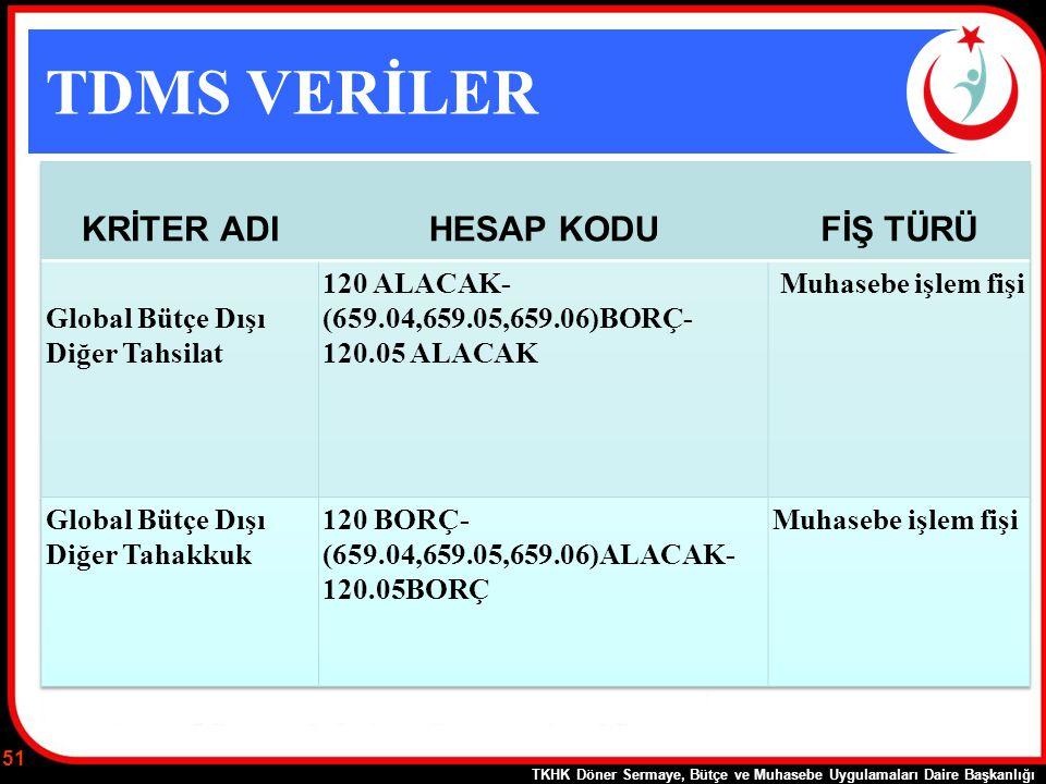 TDMS VERİLER TKHK Döner Sermaye, Bütçe ve Muhasebe Uygulamaları Daire Başkanlığı 51