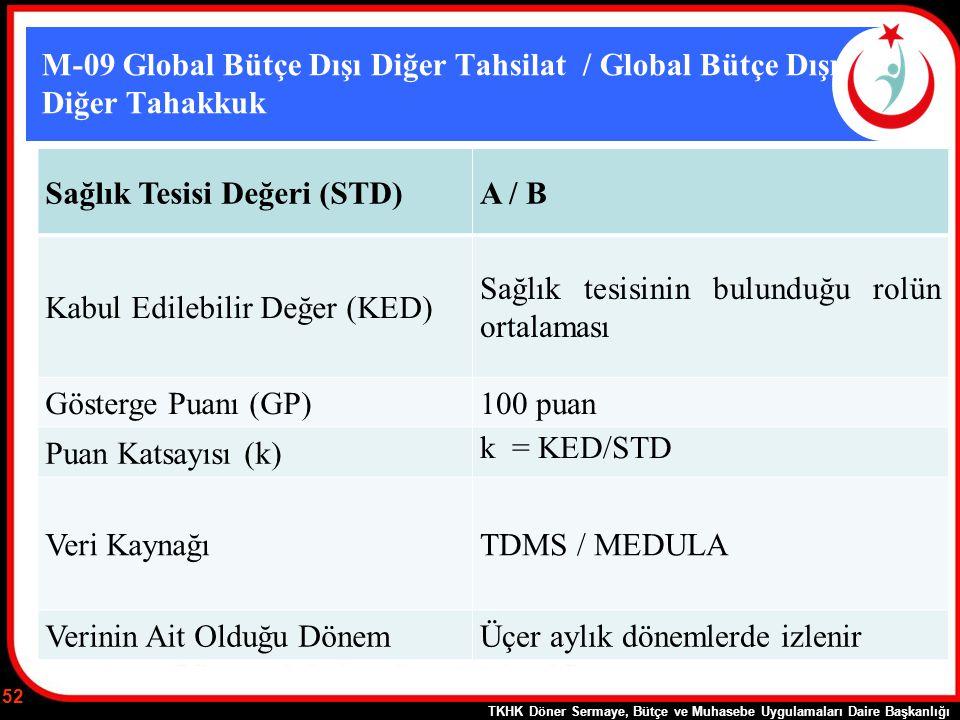M-09 Global Bütçe Dışı Diğer Tahsilat / Global Bütçe Dışı Diğer Tahakkuk Sağlık Tesisi Değeri (STD)A / B Kabul Edilebilir Değer (KED) Sağlık tesisinin