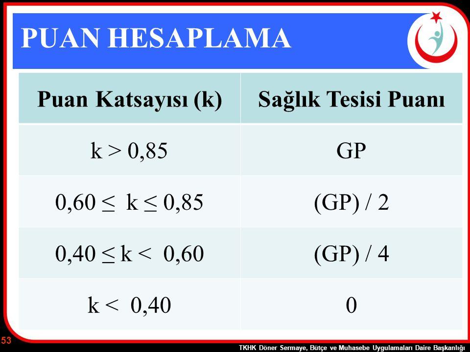 PUAN HESAPLAMA Puan Katsayısı (k)Sağlık Tesisi Puanı k > 0,85GP 0,60 ≤ k ≤ 0,85(GP) / 2 0,40 ≤ k < 0,60(GP) / 4 k < 0,400 TKHK Döner Sermaye, Bütçe ve