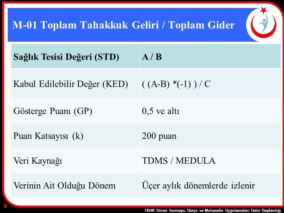 M-01 Toplam Tahakkuk Geliri / Toplam Gider Sağlık Tesisi Değeri (STD)A / B Kabul Edilebilir Değer (KED)( (A-B) *(-1) ) / C Gösterge Puanı (GP)0,5 ve a