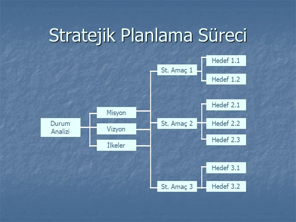 Stratejik Planlama Süreci İlkeler Misyon St. Amaç 1 Vizyon St. Amaç 2 St. Amaç 3 Hedef 1.1 Hedef 1.2 Hedef 2.1 Hedef 2.2 Hedef 2.3 Hedef 3.1 Hedef 3.2