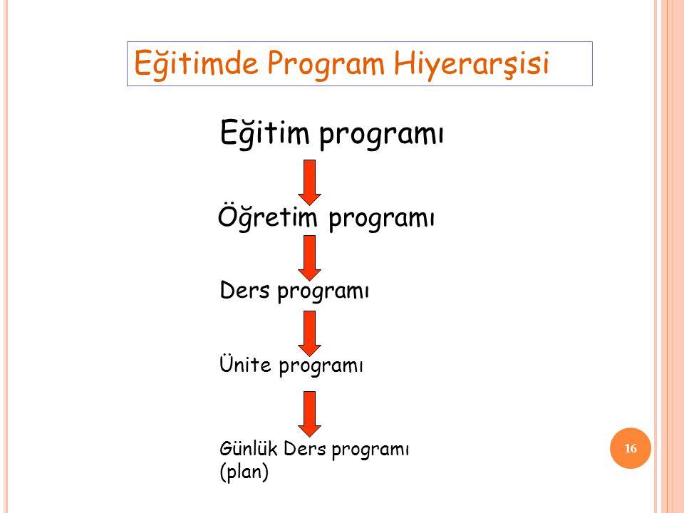 16 Eğitimde Program Hiyerarşisi Eğitim programı Öğretim programı Ders programı Günlük Ders programı (plan) Ünite programı