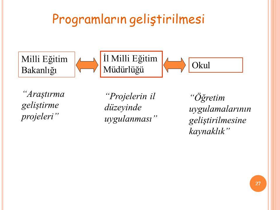 """27 Programların geliştirilmesi Milli Eğitim Bakanlığı İl Milli Eğitim Müdürlüğü Okul """"Araştırma geliştirme projeleri"""" """"Projelerin il düzeyinde uygulan"""
