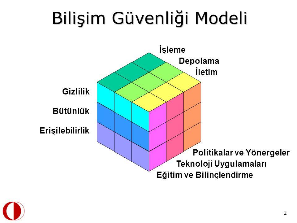 3 Modern Ağların Karmaşıklığı