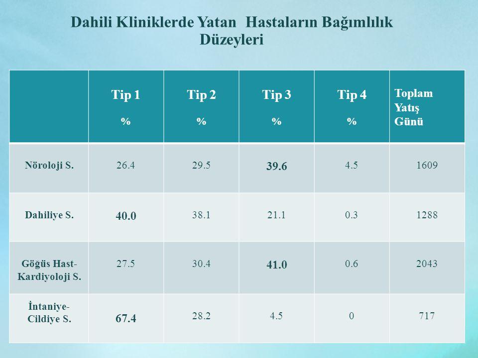 Dahili Kliniklerde Yatan Hastaların Bağımlılık Düzeyleri Tip 1 % Tip 2 % Tip 3 % Tip 4 % Toplam Yatış Günü Nöroloji S.26.429.5 39.6 4.51609 Dahiliye S.