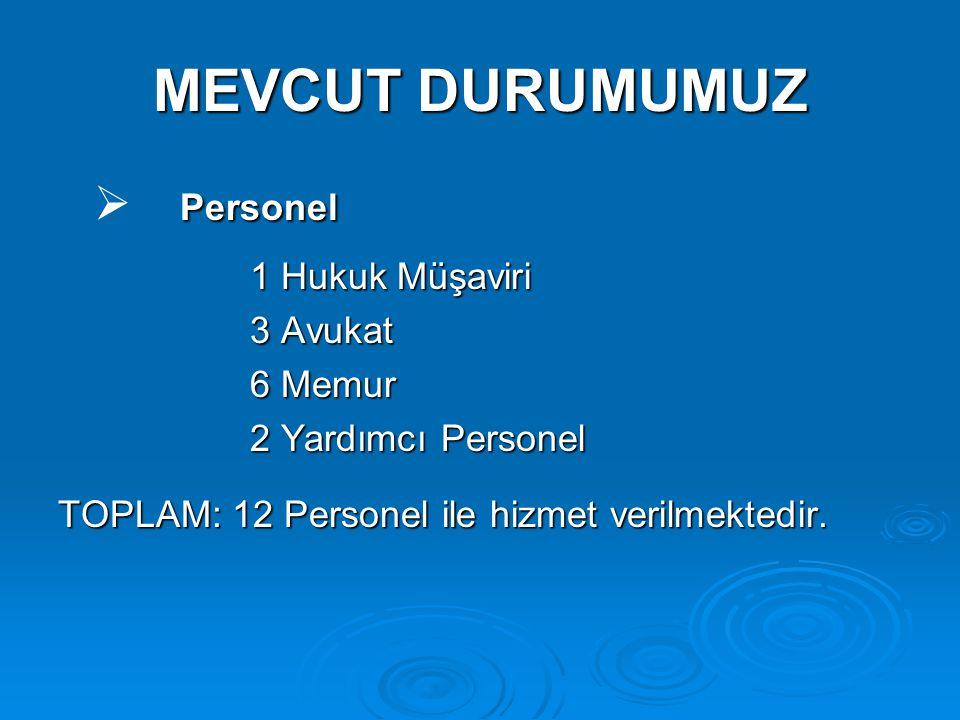 MEVCUT DURUMUMUZ Personel   Personel 1 Hukuk Müşaviri 3 Avukat 6 Memur 6 Memur 2 Yardımcı Personel TOPLAM: 12 Personel ile hizmet verilmektedir.