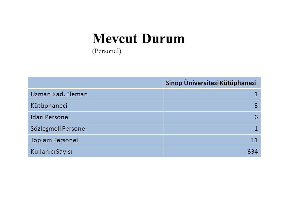 Sinop Üniversitesi Kütüphanesi Uzman Kad. Eleman1 Kütüphaneci3 İdari Personel6 Sözleşmeli Personel1 Toplam Personel11 Kullanıcı Sayısı634 Mevcut Durum