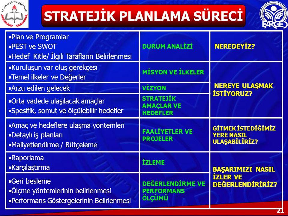 21 Plan ve Programlar PEST ve SWOT Hedef Kitle/ İlgili Tarafların Belirlenmesi DURUM ANALİZİ NEREDEYİZ.